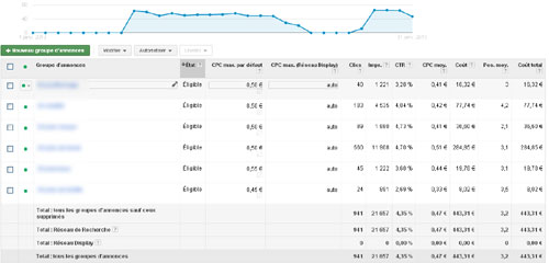 exemple de campagne adwords